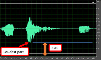 Difference between loudest audio and 0 dB