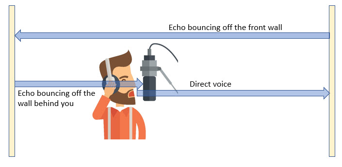 how sound bounces off walls in a rectangular room