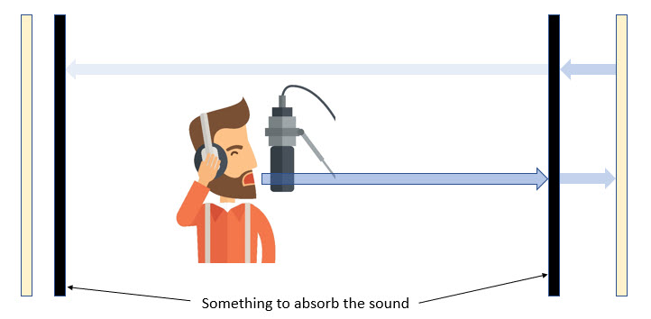 absorb sound behind and in front of you